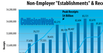 Collision Repair Non-Employer Statistics