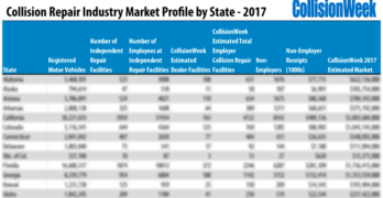 Collision Repair Industry Market Profile by State – 2017