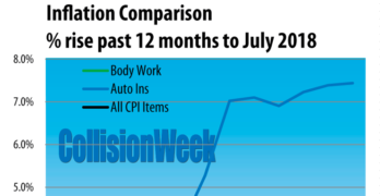 U.S. Auto Body Repair Price Growth Continued Below General Inflation in July