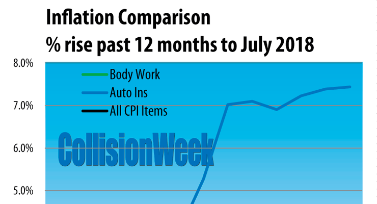 Inflation comparison January 2009 to July 2018 auto body work, auto insurance, and CPI