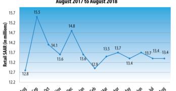 U.S. Retail SAAR— August 2017 to August 2018