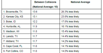Brownsville, Texas Regains Top Spot as Safest Driving City in America