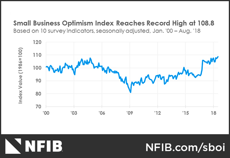 NFIB Optimism Index August 2018