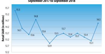 U.S. Retail SAAR— September 2017 to September 2018