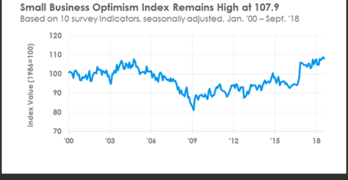 NFIB SBET Optimism September 2018