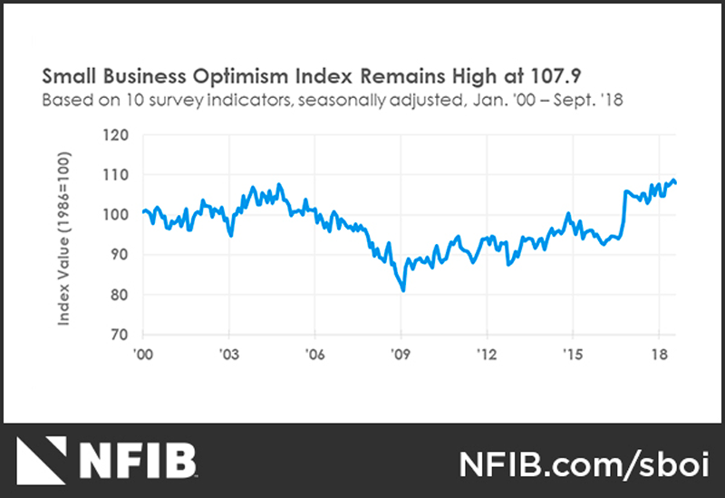 NFIB SBET Optimism September 2018