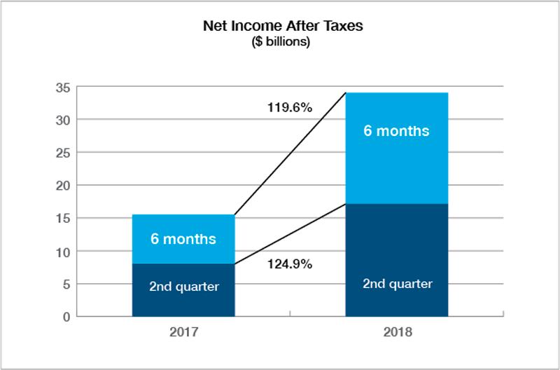 PCI First Half 2018 Net Income