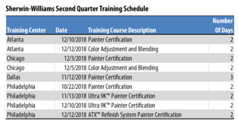 Sherwin-Williams Q4 2018 Training Schedule