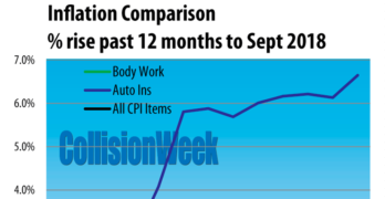 U.S. Auto Body Repair Price Growth Above General Inflation in September