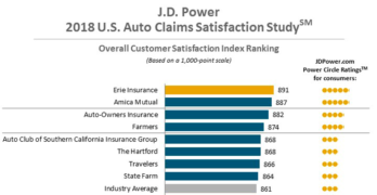 2018 U.S. Auto Claims Satisfaction Study