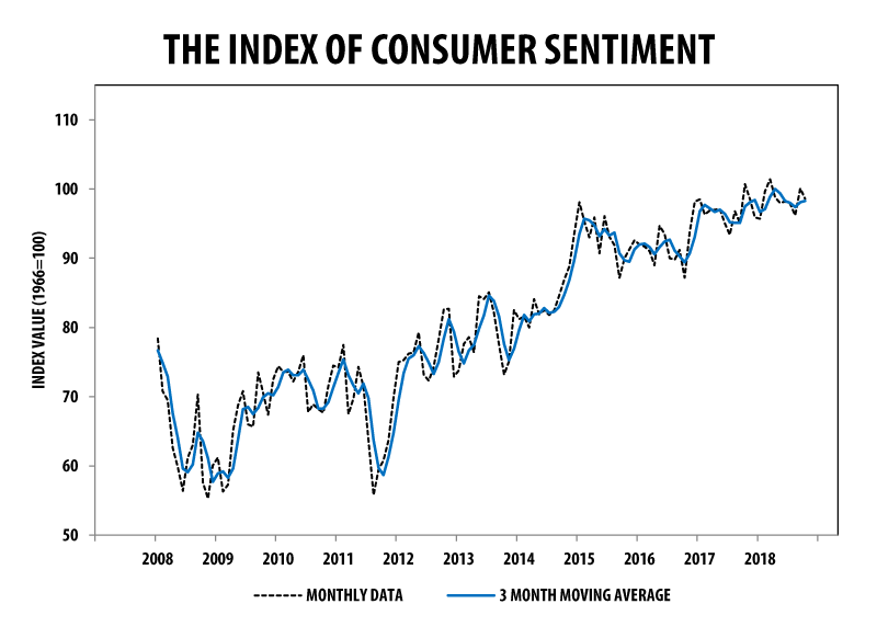 Consumer Sentiment October 2018