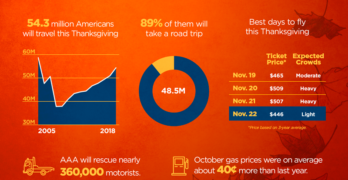 AAA Projects Highest U.S. Thanksgiving Travel Up 4.8% Over Last Year