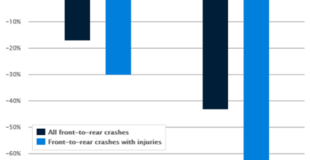 IIHS Finds GM Front Crash Prevention with Autobrake Cuts Collisions Over 40%
