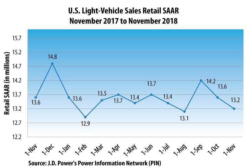November 2018 Auto Retail Sales