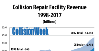U.S. Collision Repair Facility Revenue 1998-2017