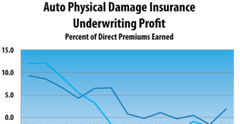 Auto Physical Damage Insurance Underwriting Profit Up in 2017
