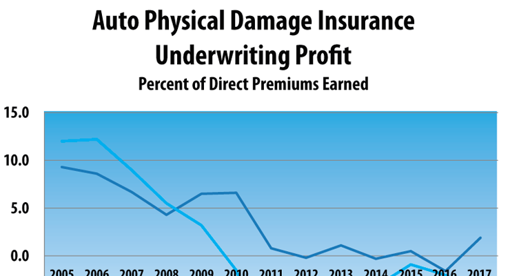 NAIC Auto Physical Damage Profit including investment gains