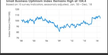 NFIB Small Business Optimism Index December 2018