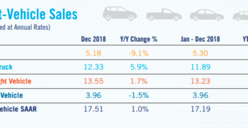 NADA 2018 Light Vehicle Sales Table