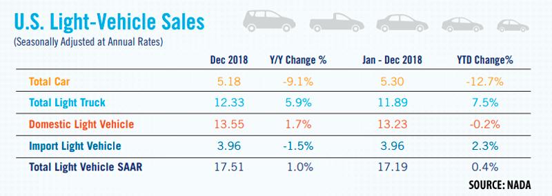 NADA 2018 Light Vehicle Sales Table