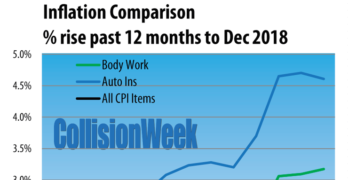 Inflation comparison January 2009 to December 2018 auto body work, auto insurance, and CPI