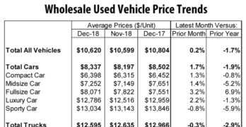 Wholesale Used Vehicle Prices