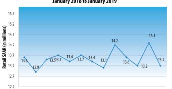 January 2019 Light Vehicle Sales