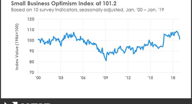 NFIB Optimism Index January 2019