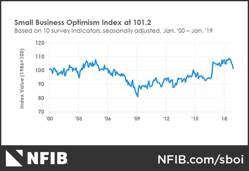 NFIB Optimism Index January 2019