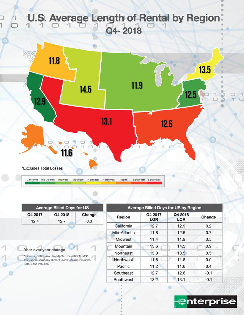 US Average Length of Rental by Region Q4 2018