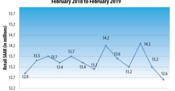 February 2019 Retail SAAR