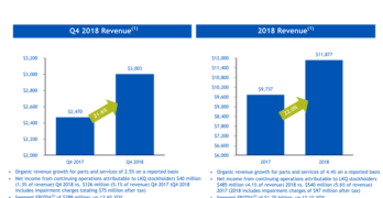 LKQ Q4 2018 and FY 2018 Revenue