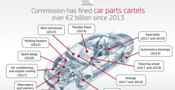 EU Car Parts Cartel Fines since 2013