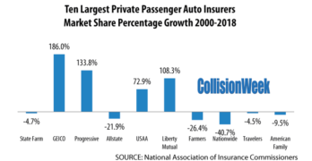 Ten Largest Private Passenger Auto Insurers Market Share Percentage Growth 2000-2018
