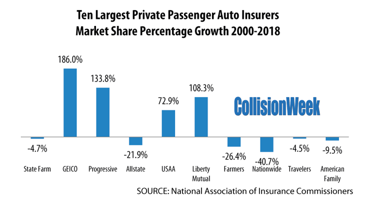 Just 3 Of The Top 10 Largest Auto Insurers Grew Market Share During 2018 In The U S Collisionweek