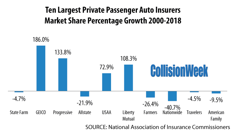 Just 3 of the Top 10 Largest Auto Insurers Grew Market ...
