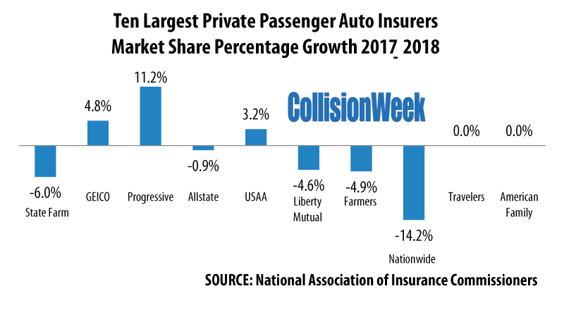 Ten Largest Private Passenger Auto Insurers Market Share Percentage Growth 2017-2018