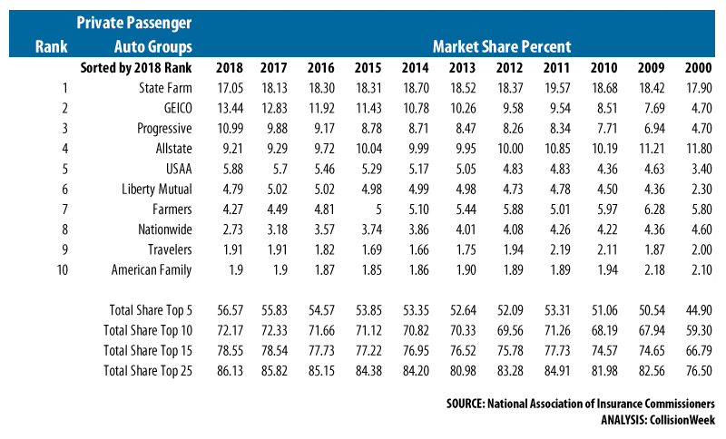 2018 Private Passenger Auto Insurance Group Market Share Top 10