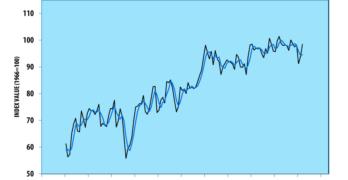 March 2019 Consumer Sentiment Index