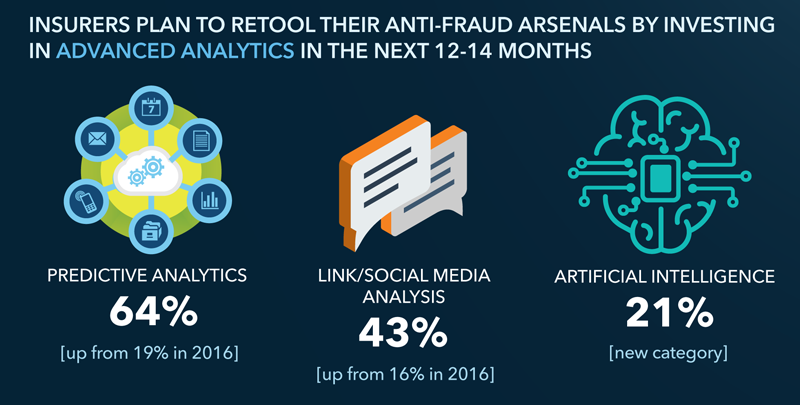 Anti-Fraud Insurtech Investment