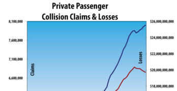 Private Passenger Automobile Collision Claims and Losses Q4 2018