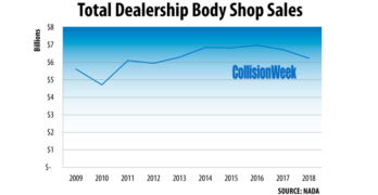 Total Dealership Collision Repair Centers Sales 2018 NADA