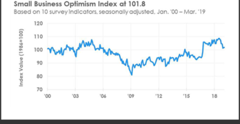 March 2019 NFIB Small Business Optimism Index