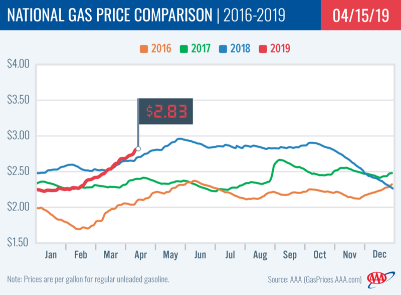 AAA Gas Prices April 15, 2019