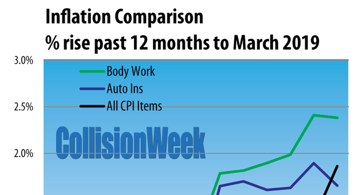 Inflation comparison January 2009 to March 2019 auto body work, auto insurance, and CPI