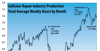 Collision Repair Industry Production February 2019