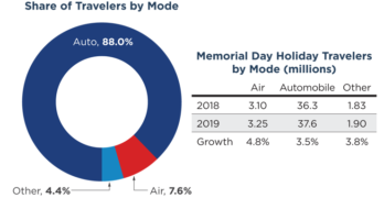 AAA Memorial Day 2019 Travel Forecast