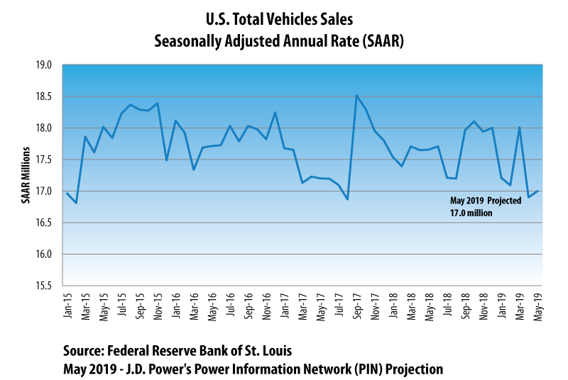 May 2019 Auto Sales Projection