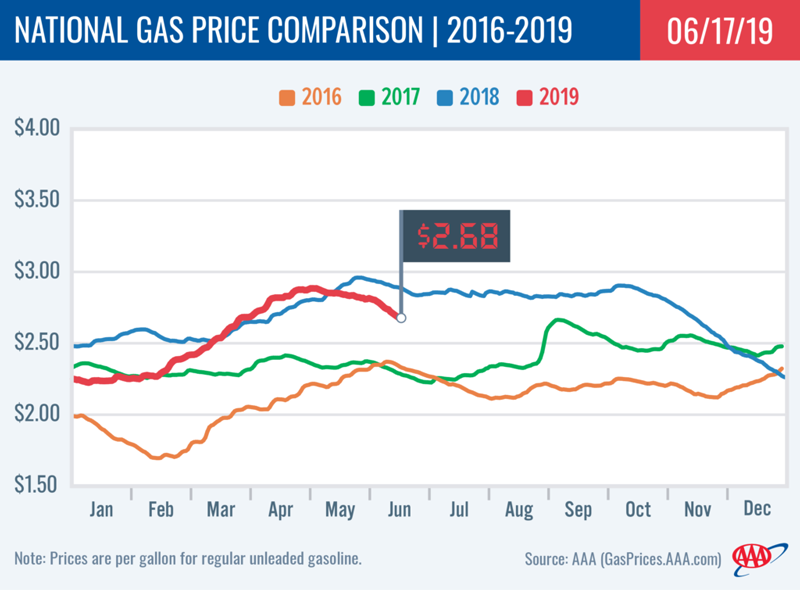 AAA Gas Prices June 17 2019