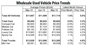 Wholesale Used Vehicle Price Trends May 2019